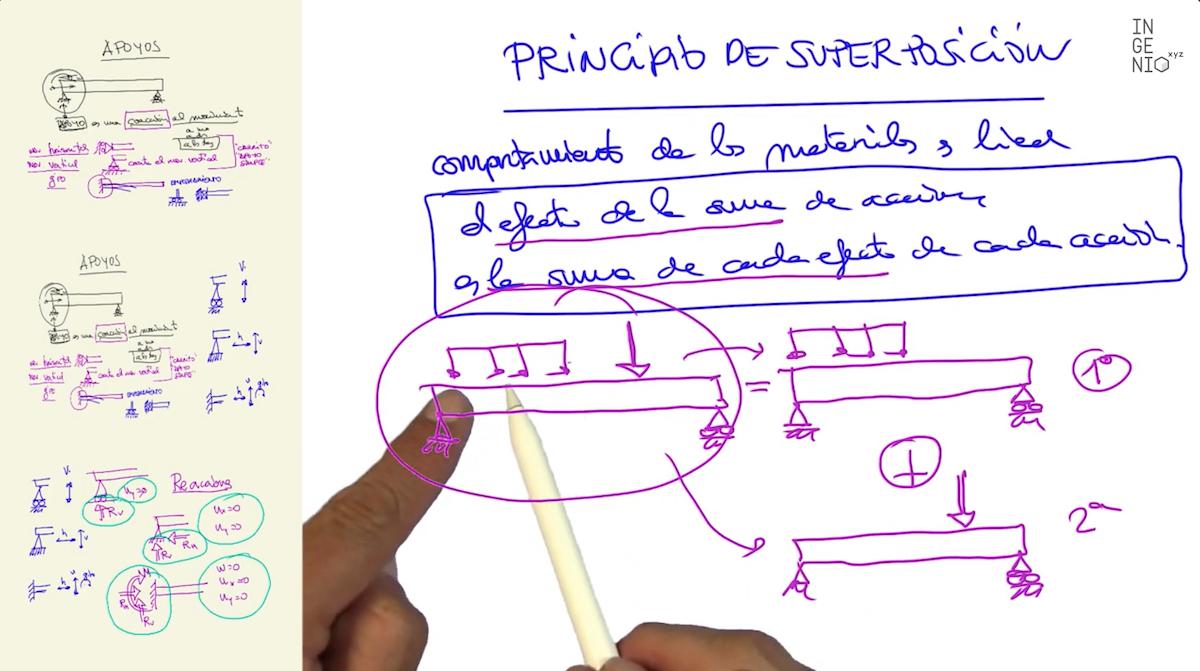 Imagen Qué es el principio de superposición y cuándo se puede aplicar - Resistencia de materiales