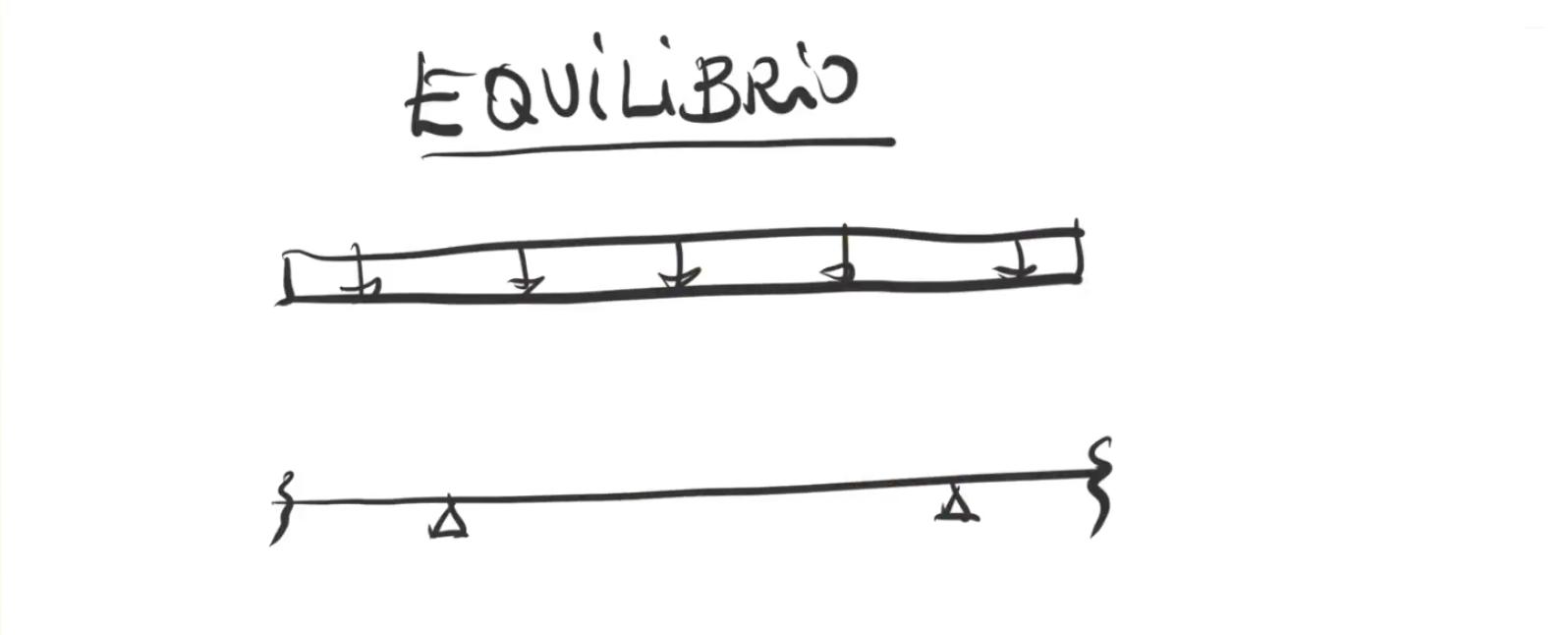 Imagen ¿Cómo saber si una viga se cae o no se cae?