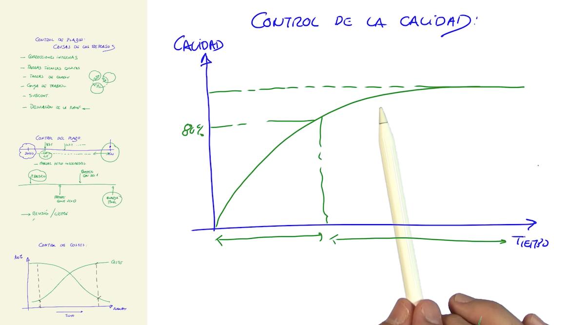 Imagen Gestión de proyectos: causas de los retrasos y curva Tiempo-Calidad