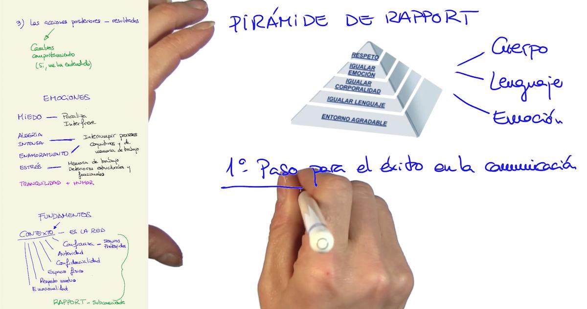 Imagen ¿Cuáles son los pilares de una buena comunicación? - Pirámide de Rapport
